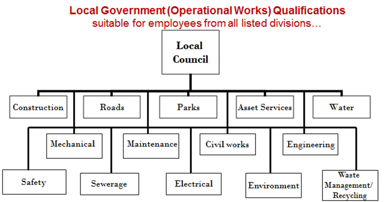 Operational Works Divisions